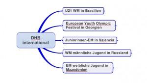 DHB-International